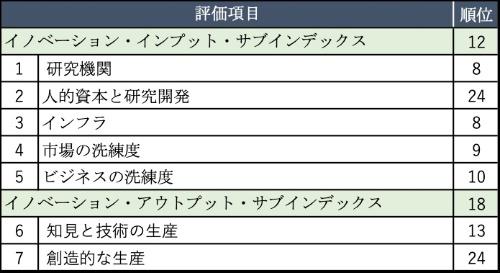 表2●GIIの評価項目