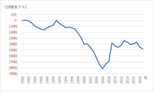 図1●米国の貿易収支の推移