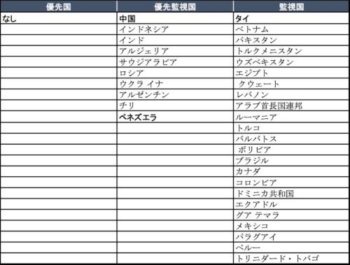 表●スペシャル301条の対象国リスト(2020年)