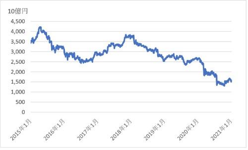 図2●キヤノンの時価総額推移