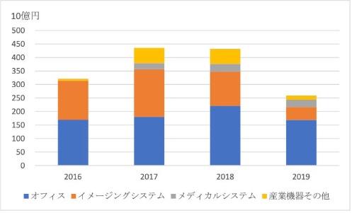 図4●キヤノンのセグメント別営業利益推移