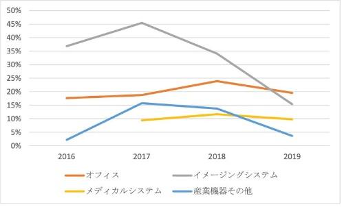 図5●キヤノンのセグメント別ROA