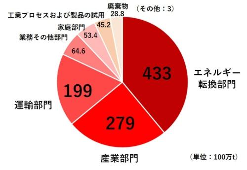 図1●国内部門別CO<sub>2</sub>排出量(2019年速報)