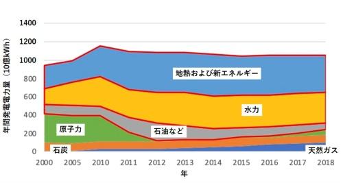 図2●発電における燃料ミックス