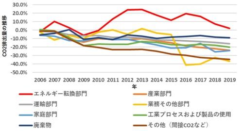図3●2005年を基準としたCO<sub>2</sub>排出量の推移