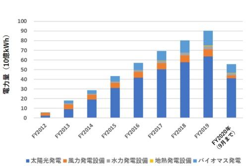 図4●FIT買い取り制度による再生可能エネルギー電力の買い取り実績