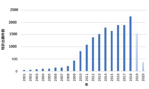 図5●太陽光発電関連の登録特許出願件数