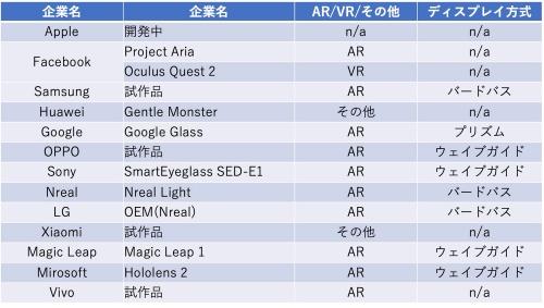 AR/VRに既に参入している、もしくは参入が想定される主な完成品メーカー