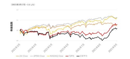 図1●日米株価指数の動き