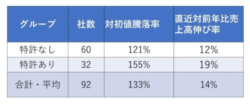 表1●2020上場企業の特許公開・保有状況と株価、成長率