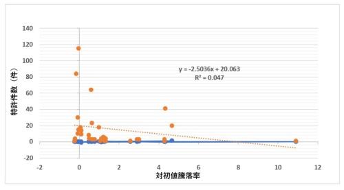 図2●2020年における上場企業の特許件数と株価上昇率との関係