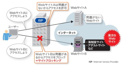 サイトブロッキングは基本的にISPが実施