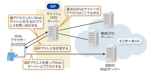 ISPのDNSサーバーで名前解決を実施する
