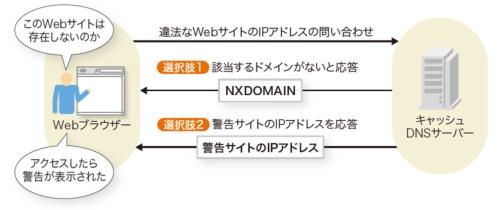 DNSブロッキングの応答には2種類ある