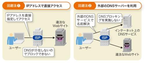 DNSブロッキングはユーザーが回避できる