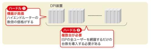 DPI装置導入のハードル