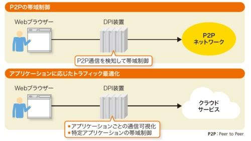 帯域制御やアプリケーション制御にも使えるDPI装置