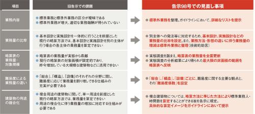 〔図1〕旧告示の課題と、告示98号での見直し事項