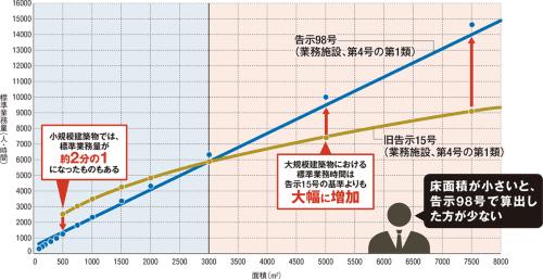 〔図1〕中小規模事務所に厳しい改訂