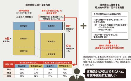 〔図1〕技術的助言で業務量比率を規定