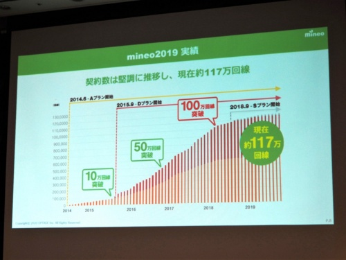 100万契約獲得後に競争が激化。契約数を伸ばすのが難しくなっており2020年1月現在、mineoの契約数は117万回線にとどまっている(筆者撮影)