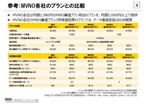 総務省「接続料の算定等に関する研究会」の第40回会合におけるテレコムサービス協会 MVNO委員会の提出資料から引用。携帯電話大手の廉価プランとMVNOの料金プランを比較すると、ギガバイト当たりの単価は廉価プランがMVNOプランの3分の1水準になるとしている