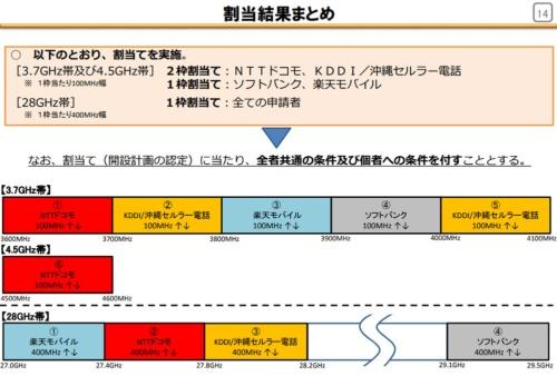総務省「第5世代移動通信システムの導入のための特定基地局の開設計画の認定」概要より。3.7G/4.5GHz帯はNTTドコモとKDDIが2枠、ソフトバンクと楽天モバイルが1枠ずつの割り当てとなった