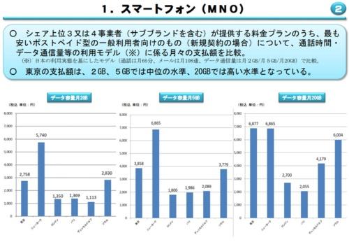 令和元年度(2019年度)の「電気通信サービスに係る内外価格差調査」より。主要6都市の中で、20GBの大容量プランでは東京が最も高いことが、菅氏が料金引き下げにこだわる理由とみられてきた