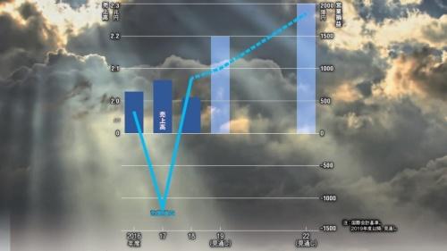 リコーの連結業績の推移