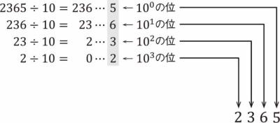 10進数の各桁の値
