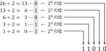 10進数から2進数へ