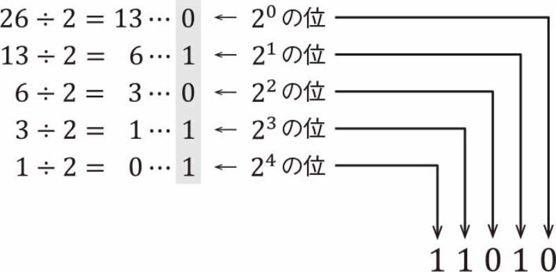 進数 python 2 Pythonで2進数、8進数、10進数、16進数を相互変換する方法【初心者向け】