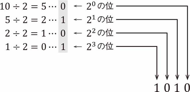 整数部を2進数に変換