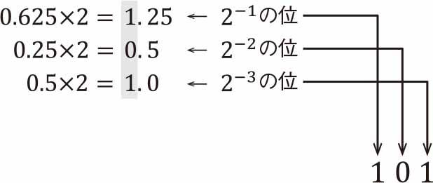 小数部を2進数に変換
