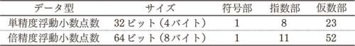 浮動小数点数を扱うデータ型