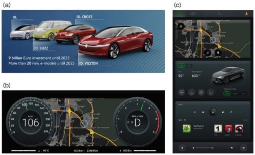 図1 VWがEBのHMI開発環境を採用