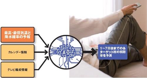 ターゲット層ごとの視聴率を予測する電通の取り組み