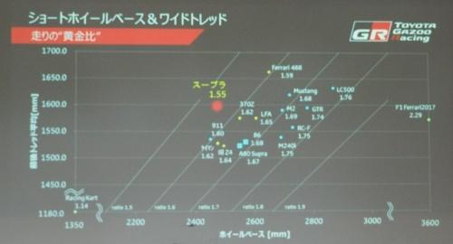 図3 世界のスポーツカーのホイールベースとトレッドの比率を比較