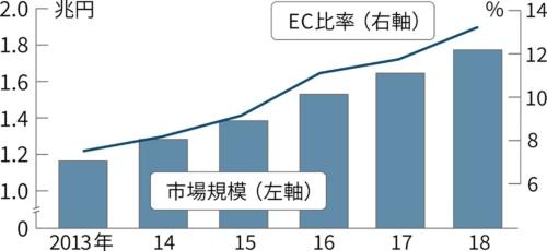 衣料品のEC市場は右肩上がりの成長が続く