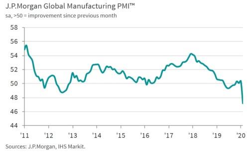 JPモルガン・グローバル製造業PMIの推移(出所:JPモルガン・チェース、IHSマークイット)