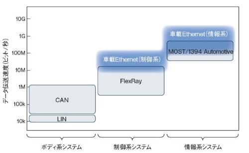 図1 制御系と情報系を包含する車載Ethernet