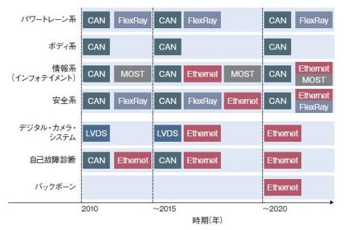 図1 他規格と共存する