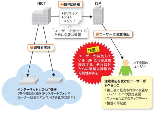 危ないIoT機器のユーザーに連絡するNOTICE