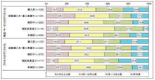 代表する基幹系システムが構築された時期(デジタル化への取り組み状況別)
