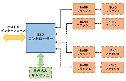 一般的なSSDの内部構造