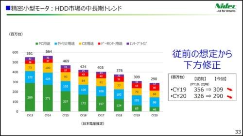 日本電産が2019年3月期決算で示したHDD向けモーター市場の見通し