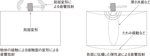図1■ 打撃音の発生概念