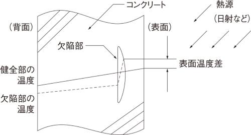 図2■ サーモグラフィー法による欠陥検出の原理