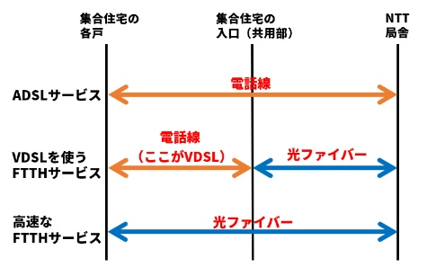 VDSLはADSLと同じDSL技術に分類されるが、使う場所に違いがある