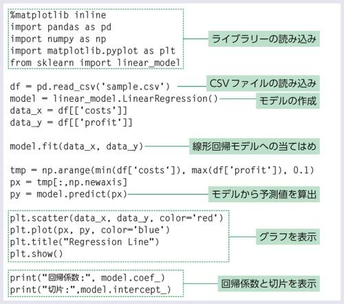 線形回帰のモデルを構築するPythonプログラム